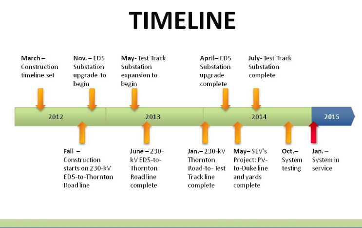 Timelines   DrawPRO: drawpro.com/see-drawing-software-gallery/timelines