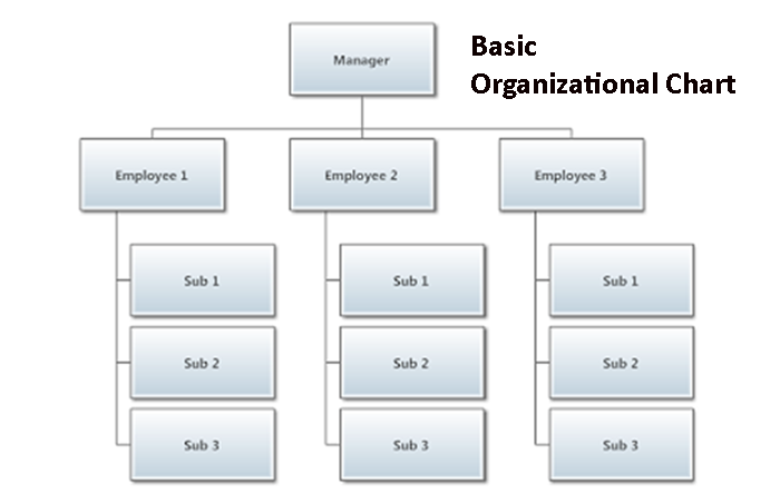 Organizational Chart - Create an Organizational Chart with DrawPro